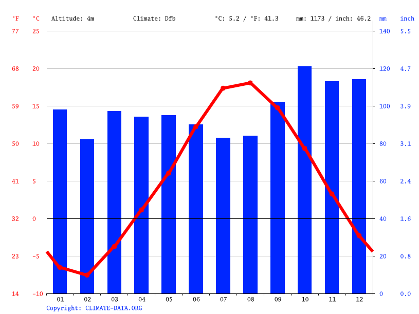 Climate graph // Weather by Month, Sainte-Marie-sur-Mer