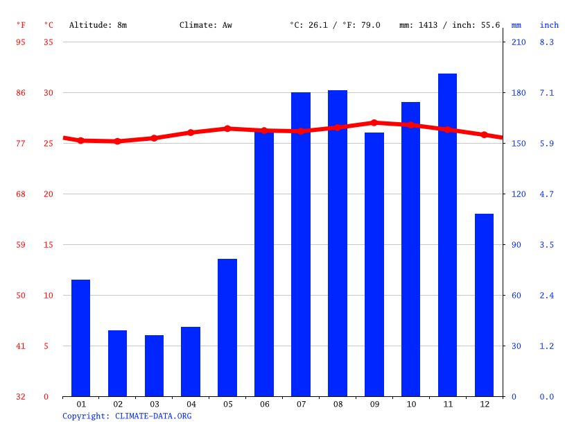 Climate graph // Weather by Month, Charlotteville