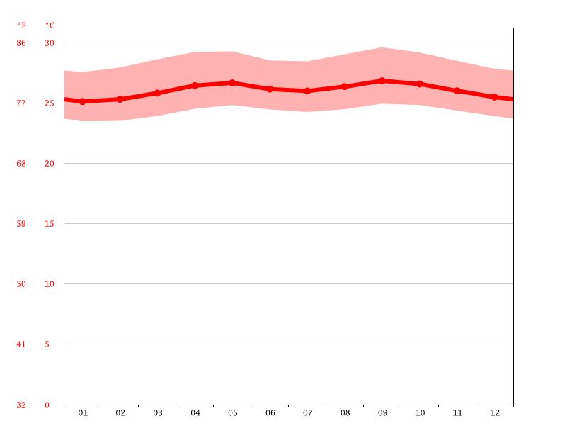 Diagrama de temperatura, Cumana
