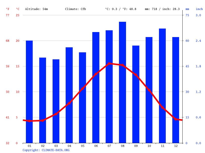 Grafico climatico, Newcastle upon Tyne