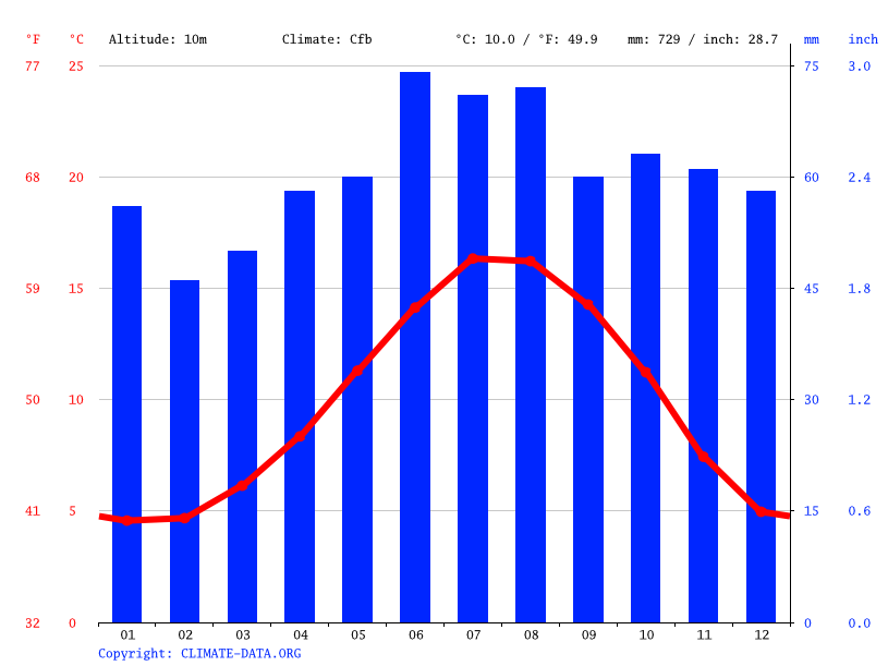 Climate graph // Weather by Month, Beverley