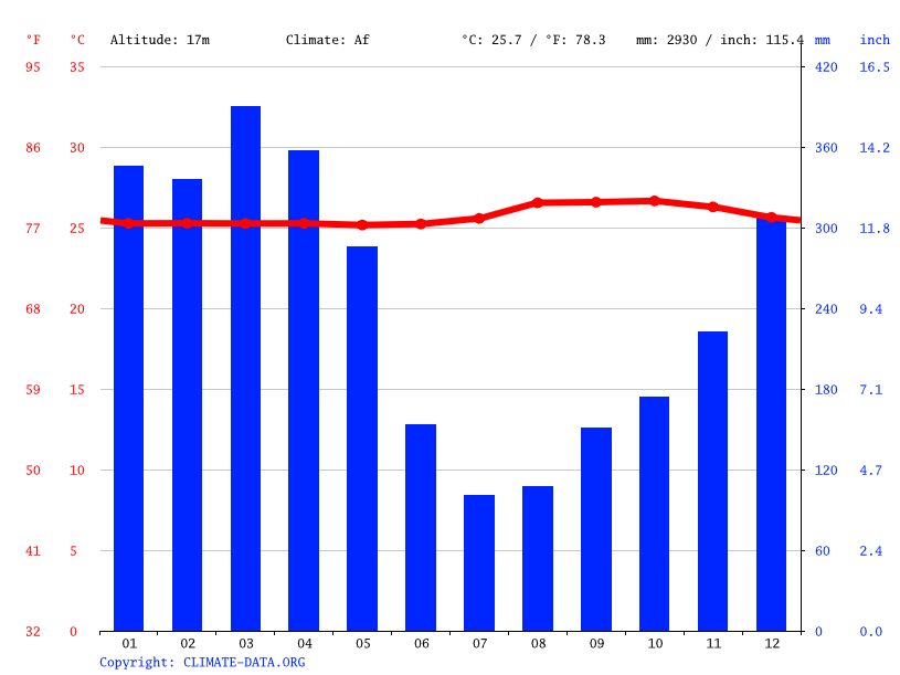 Climate graph // Weather by Month, Igapó Açu