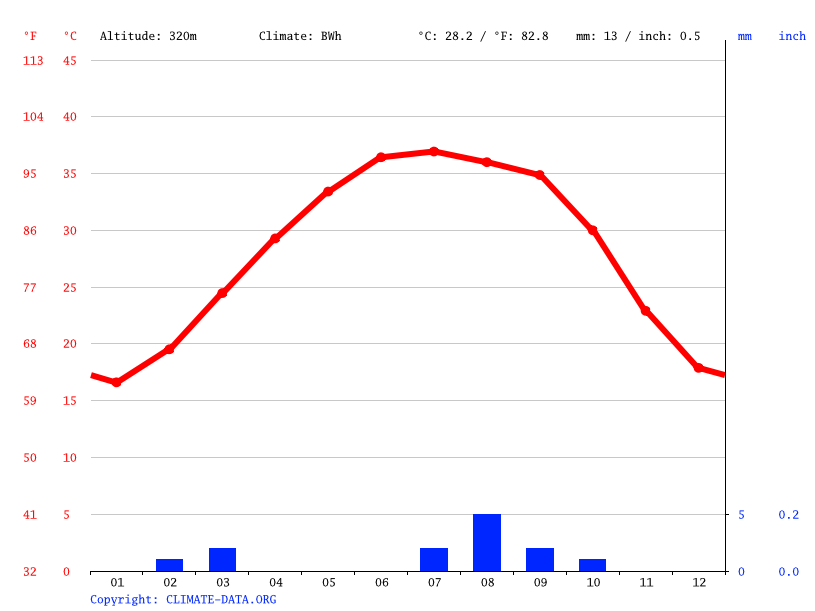 Climate graph, Tamanieret