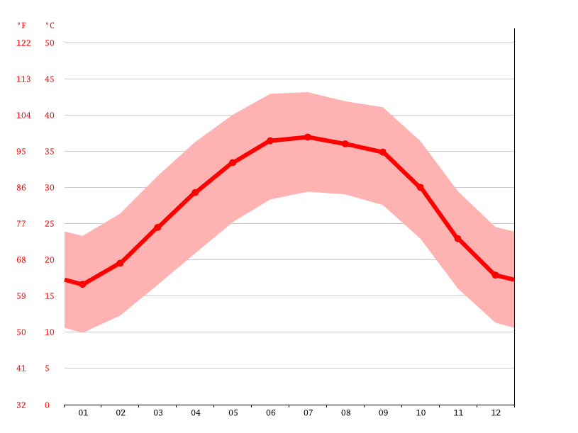 Temperature graph, Tamanieret