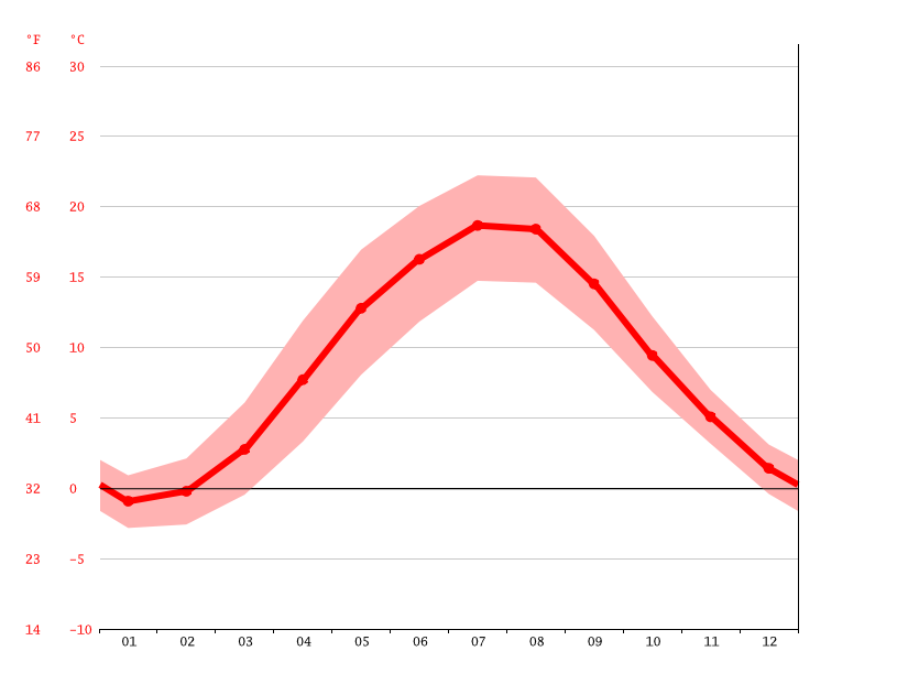 Temperature graph, Sopot