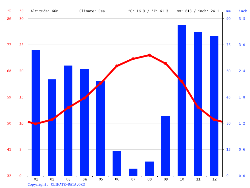 Climate graph // Weather by Month, Portela das Padeiras