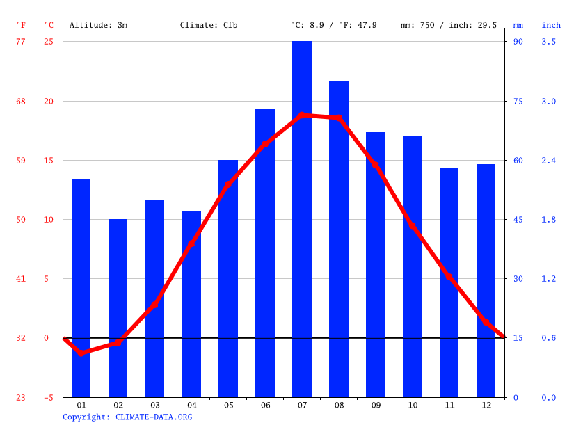 Climate graph // Weather by Month, Elbląg