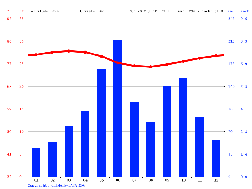 Climate graph // Weather by Month, Achiasi