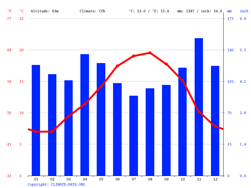 Climate graph // Weather by Month, Sare