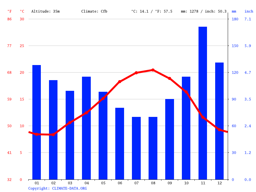 Climate graph // Weather by Month, Arbonne