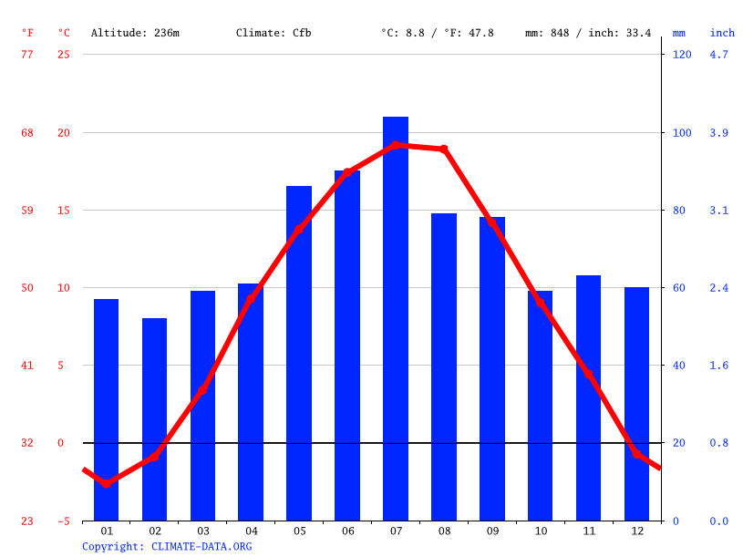 Climate graph // Weather by Month, Ilava