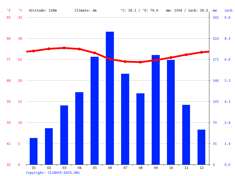 Climate graph // Weather by Month, Ofada