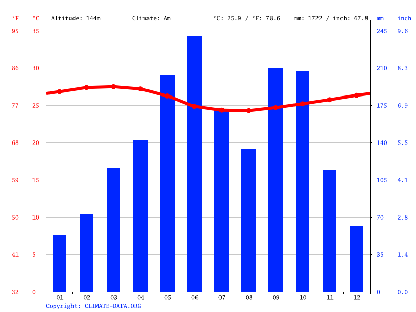 Climate graph // Weather by Month, Oniremasinshia