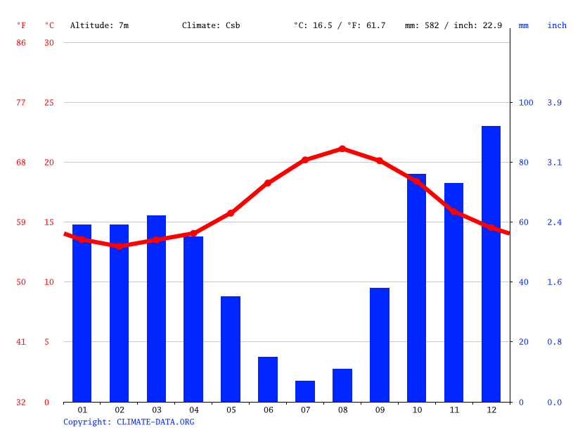 Climate graph // Weather by Month, Seixal