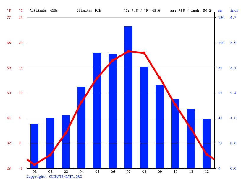 Climate graph // Weather by Month, Krompachy