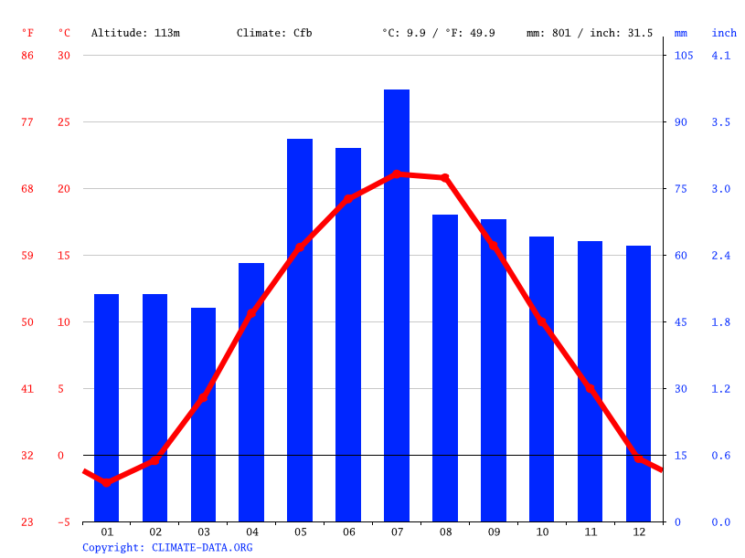 Climate graph // Weather by Month, Michalovce