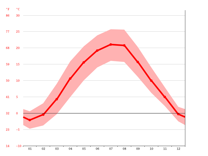 Temperature graph, Michalovce