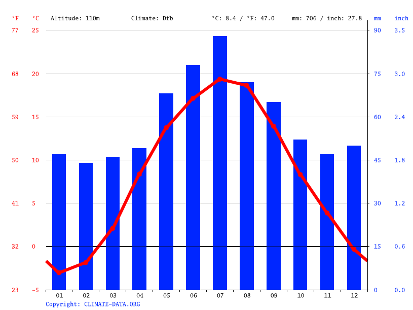 Climate graph // Weather by Month, Łomża