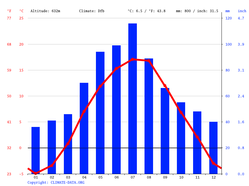 Climate graph // Weather by Month, Ľubica