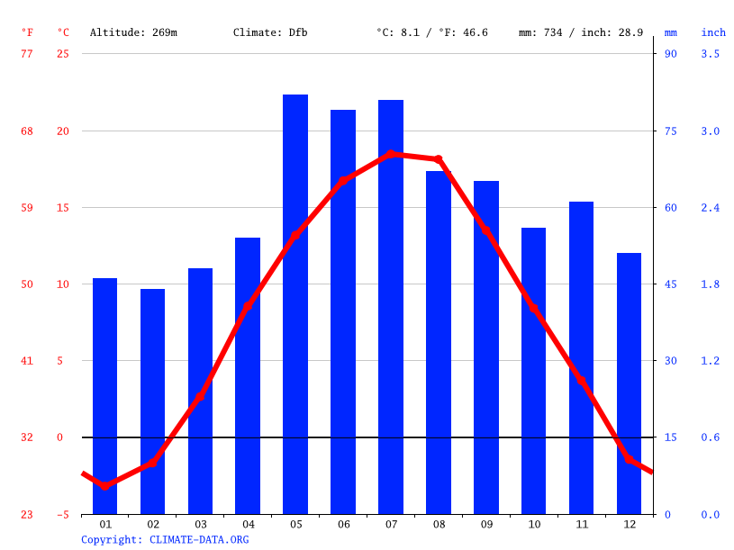Climate graph // Weather by Month, Krupina