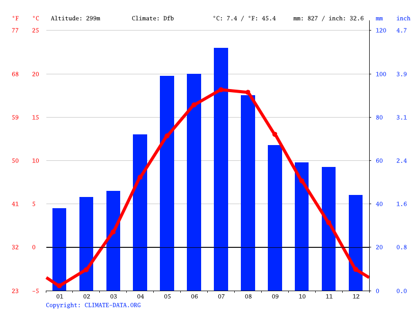 Climate graph // Weather by Month, Rožňava