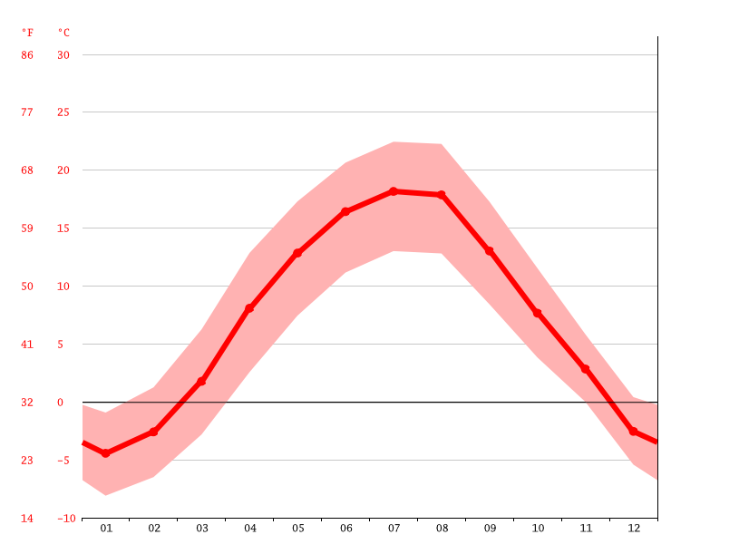Temperature graph, Rožňava
