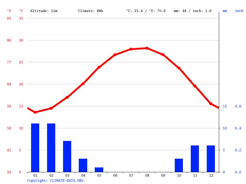 Climate graph, Mahalla al Kubra