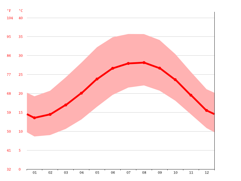 Temperature graph, Mahalla al Kubra
