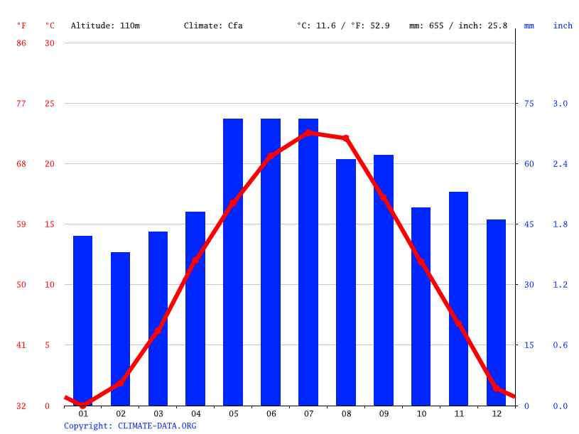 Climate graph // Weather by Month, Kolárovo