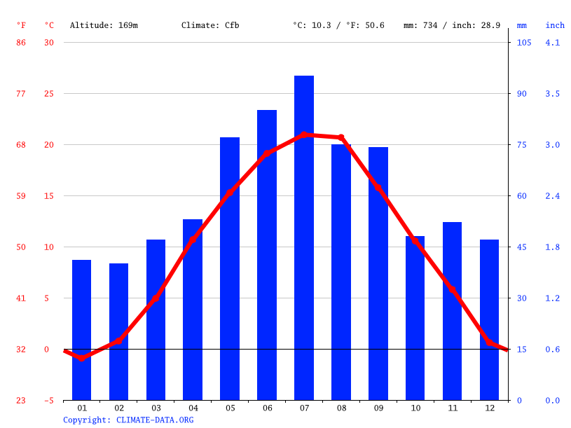 Climate graph // Weather by Month, Holíč