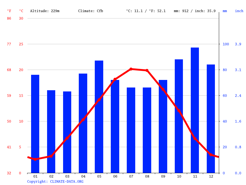Climate graph // Weather by Month, Aloxe-Corton
