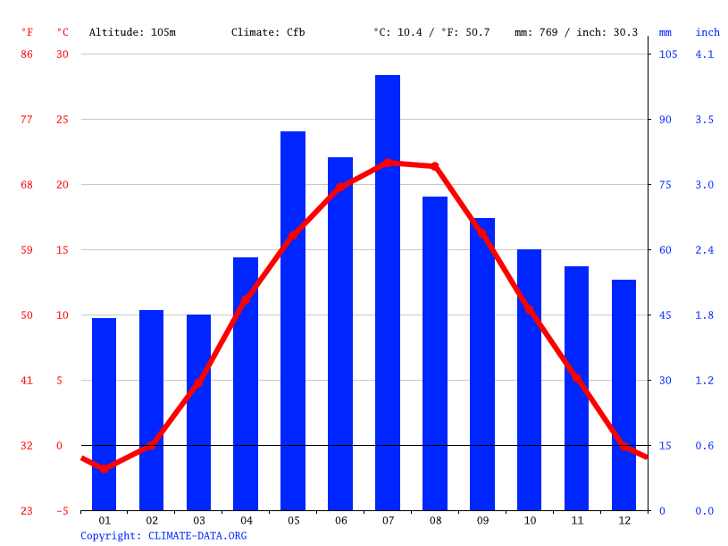 Climate graph // Weather by Month, Trebišov