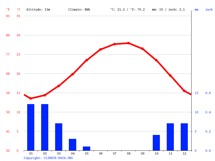Climate graph // Weather by Month, Kafr Al-Sheikh