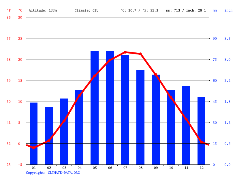 Climate graph // Weather by Month, Želiezovce