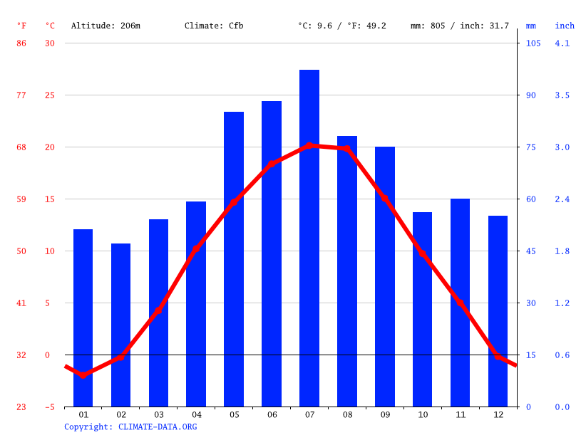 Climate graph // Weather by Month, Bánovce nad Bebravou