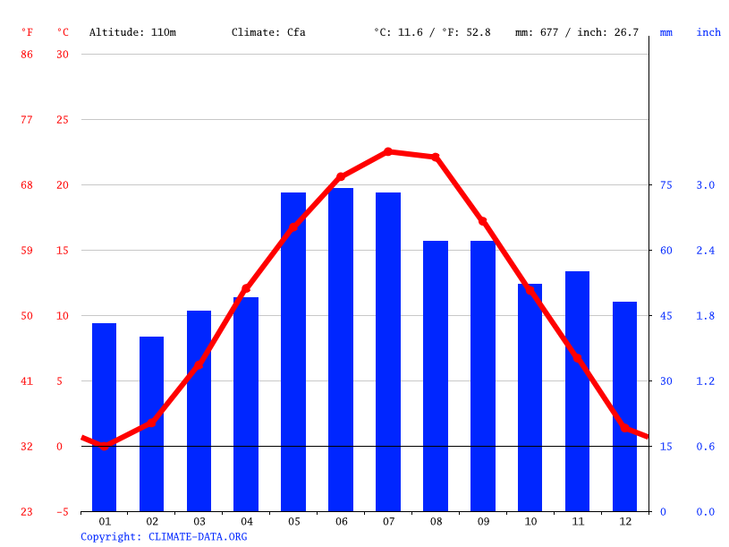 Climate graph // Weather by Month, Komárno