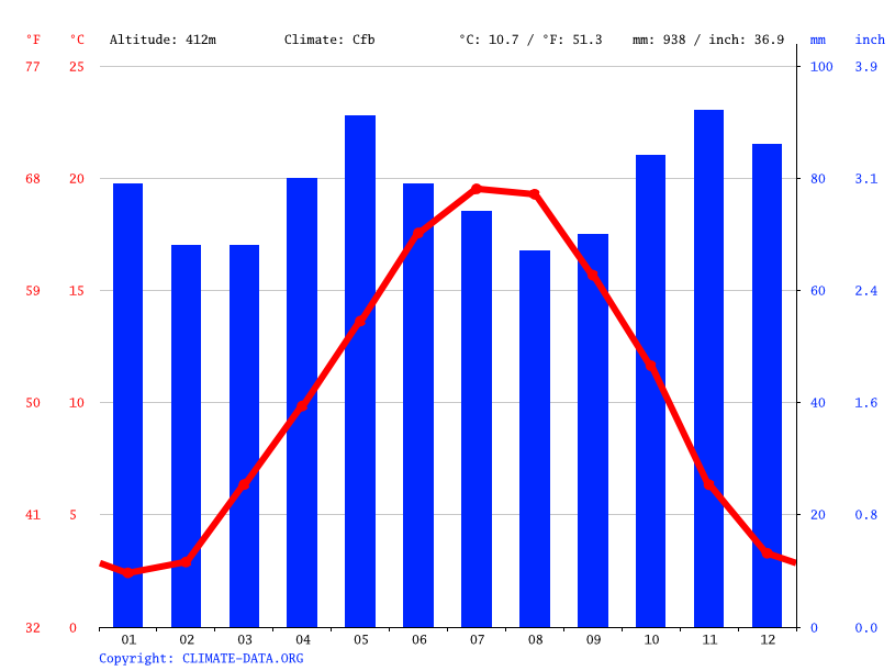 Climate graph // Weather by Month, Allerey