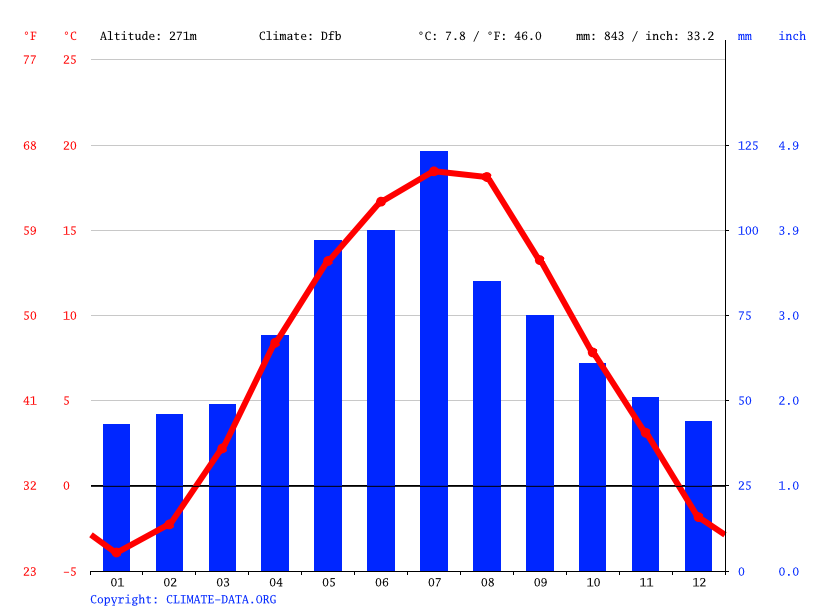 Climate graph // Weather by Month, Bardejov