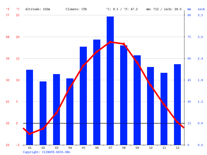 Climate graph // Weather by Month, Iława