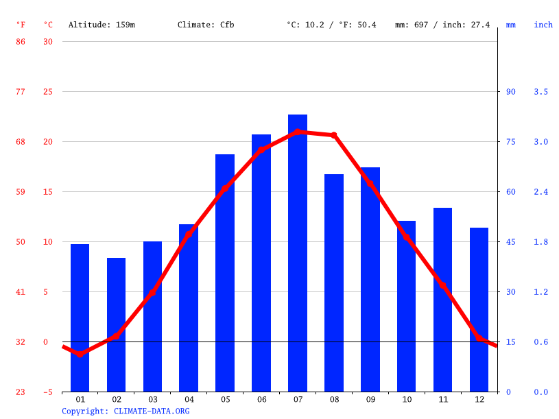 Climate graph // Weather by Month, Piešťany