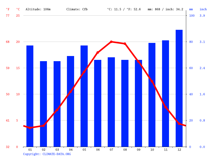Climograph // Weather by Month, Belley
