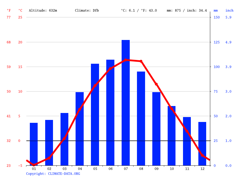 Climate graph // Weather by Month, Spišská Belá