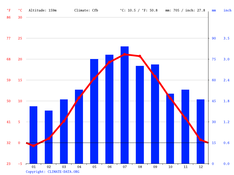 Climate graph // Weather by Month, Pezinok