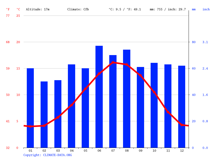 Climate graph // Weather by Month, York