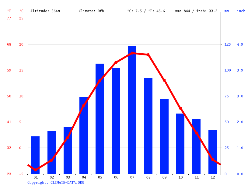 Climate graph // Weather by Month, Gelnica
