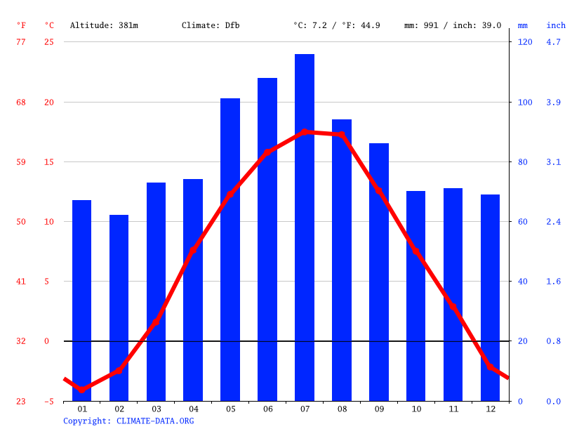 Climate graph // Weather by Month, Vrútky
