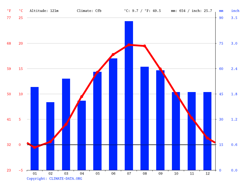 Climograph // Weather by Month, Legnica