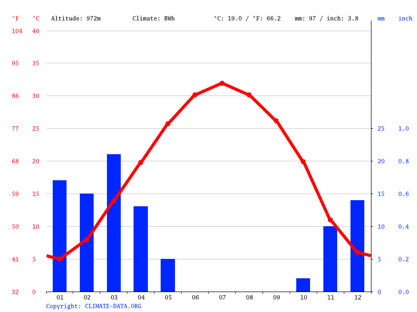 Climate graph // Weather by Month, Jandaq