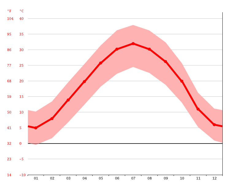 average temperature, Jandaq