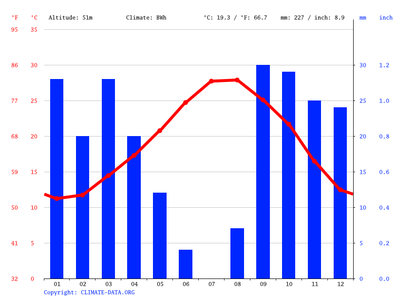 Climate graph // Weather by Month, الحنشة